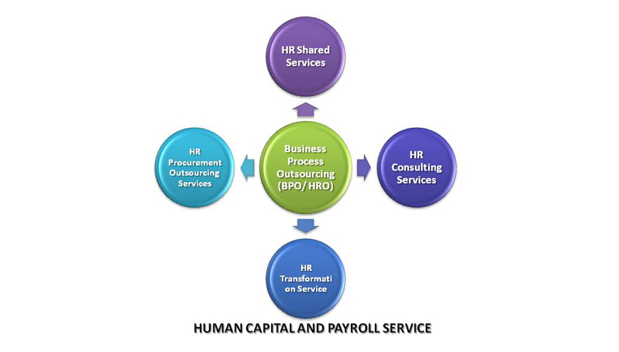 Intecreus Human Capital And Payroll Service